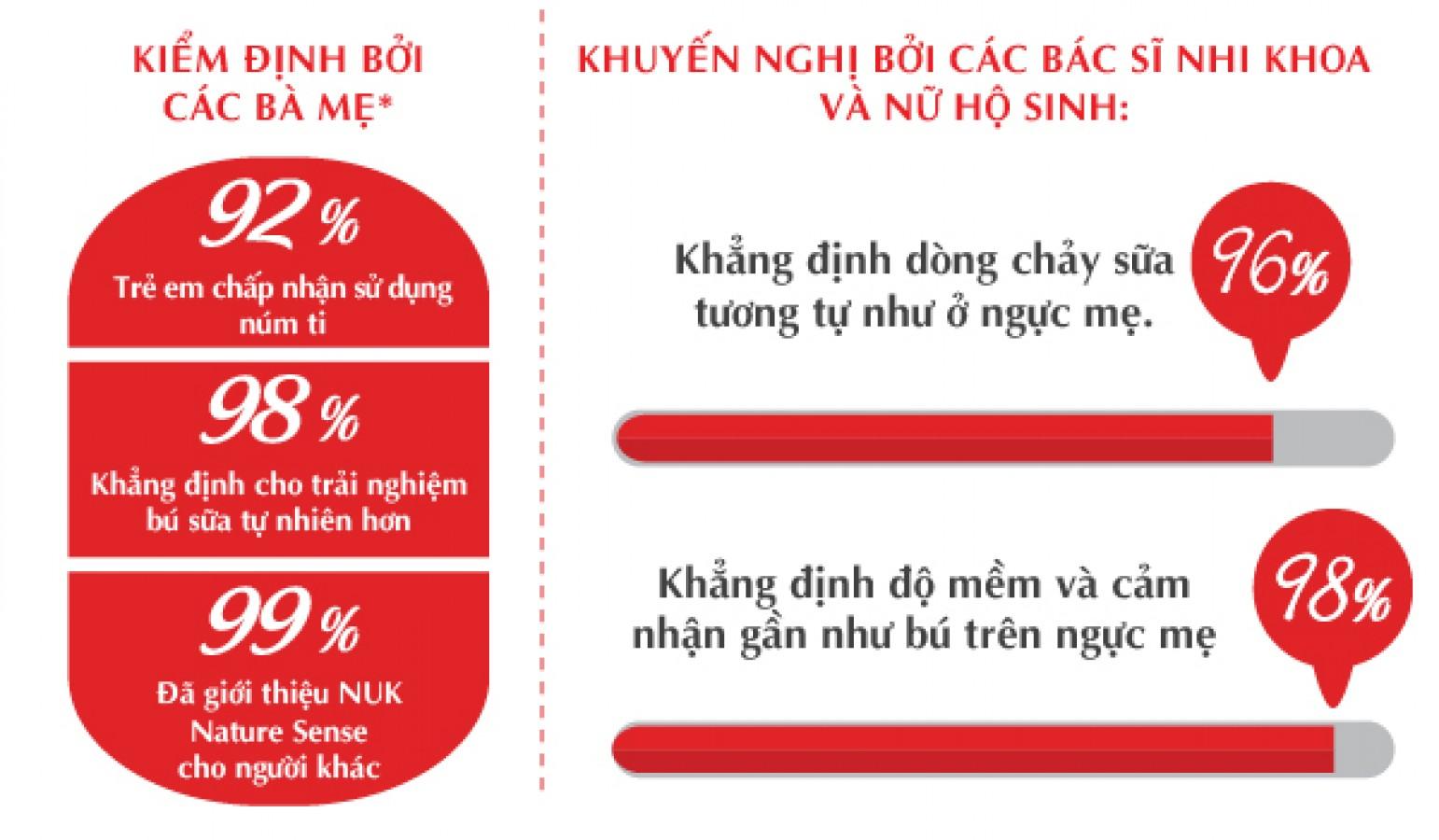 Núm Ti Nuk Nature Sense Silicones Cổ Rộng