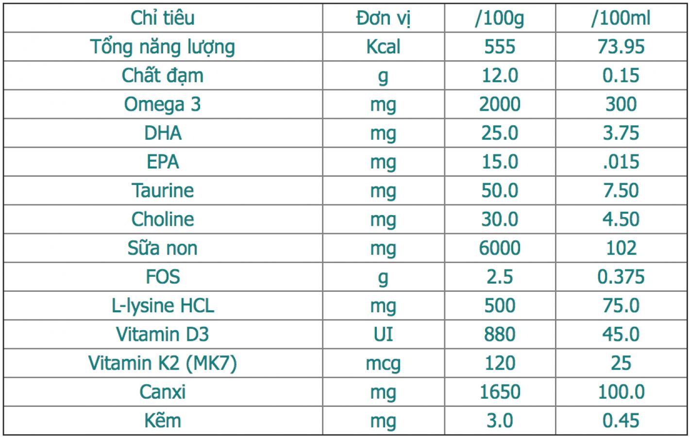 Sữa Non Richmond Boncare Colostrum Tăng Lợi Khuẩn Cho Bé
